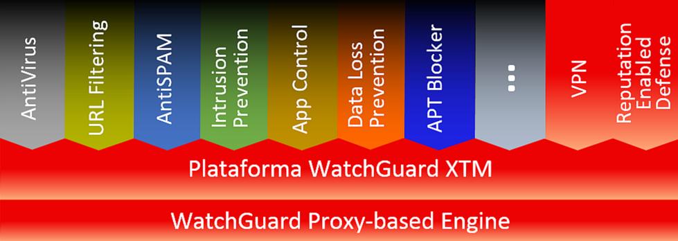 Control Aplicaciones WatchGuard